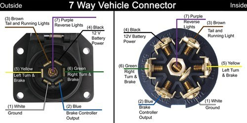 7 way rv trailer wiring diagram garmin gps antenna how to wire up a 7-way connector on 1997 dodge ram 3/4 ton cummins | etrailer.com
