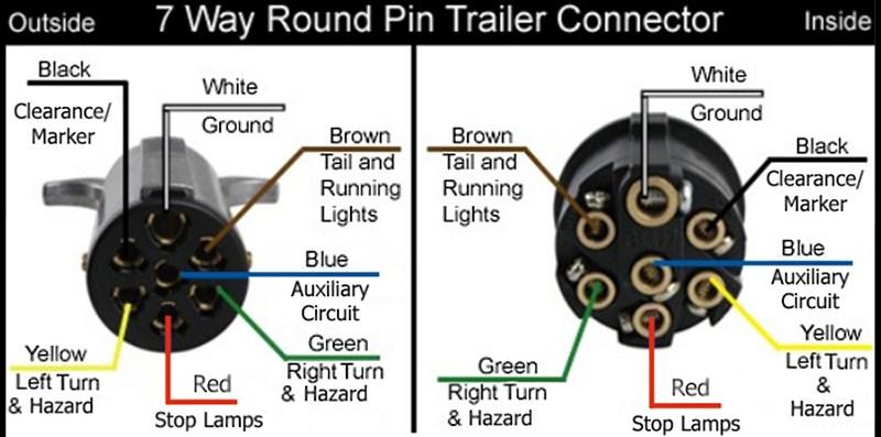 wiring diagram for 7 pin round trailer plug