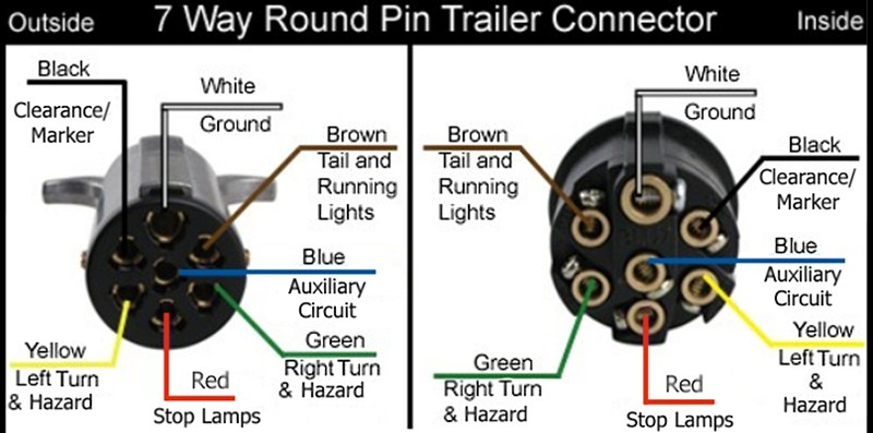 hopkins wiring diagram vy thermo fan for the pollak heavy-duty, 7-pole, round pin, trailer connector # pk11700 ...