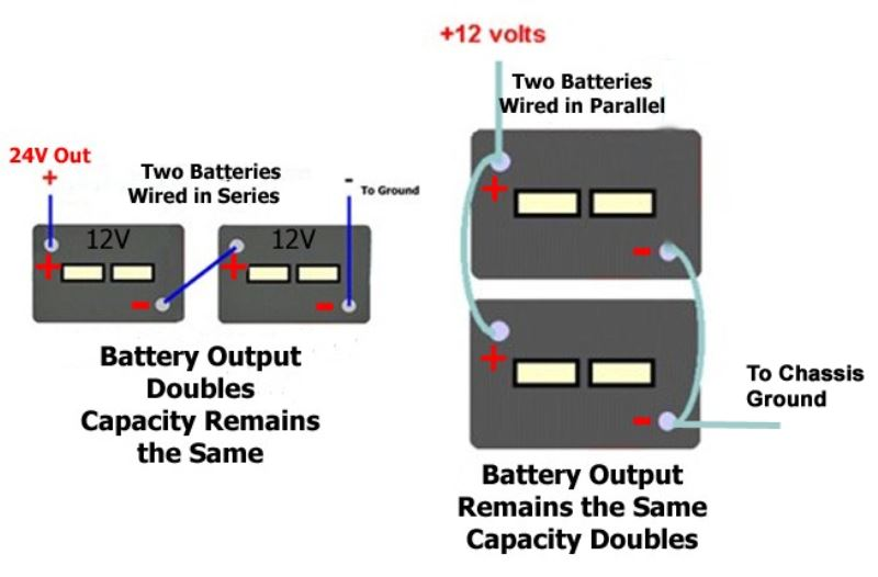 dual battery setup boat diagram honeywell room stat wiring two 12 volt batteries in series or parallel to power motorhome | etrailer.com