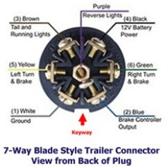 7 Pin Round Trailer Wiring Diagram 240 Volt Relay 7-way Connector For 1996 Airstream Travel | Etrailer.com