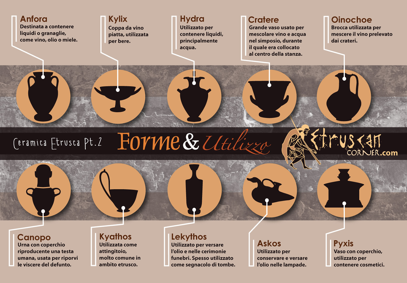 Infografica  Etruscan Corner