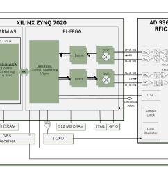 e310 system block diagram [ 5096 x 2496 Pixel ]