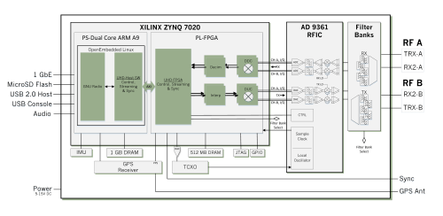 small resolution of  e310 system block diagram