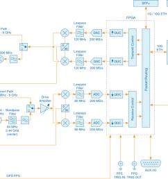 usrp 2974 block diagram [ 1423 x 632 Pixel ]