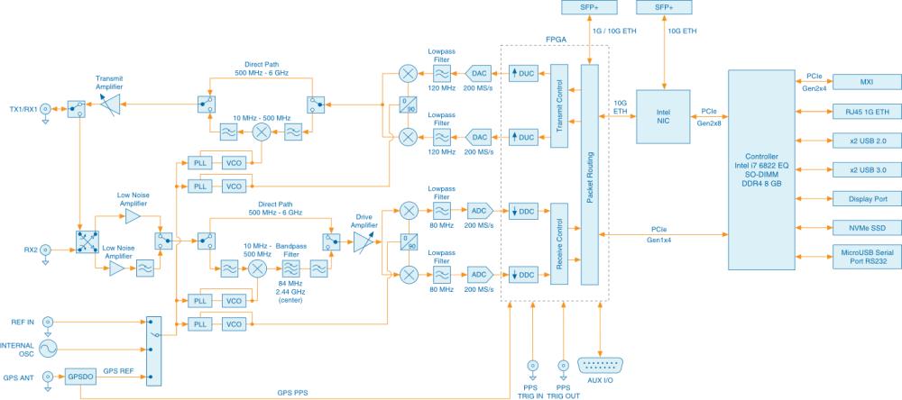 medium resolution of usrp 2974 block diagram