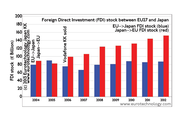 EU Japan investment: Foreign direct investment (FDI) stock between EU and Japan