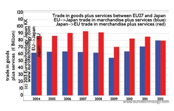 Trade in goods plus services between EU and Japan