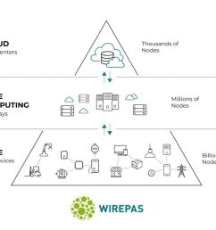 tampere based wirepas raises 14 4 million to build iiot and iot connectivity on a massive scale [ 2880 x 1856 Pixel ]