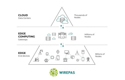 small resolution of tampere based wirepas raises 14 4 million to build iiot and iot connectivity on a massive scale