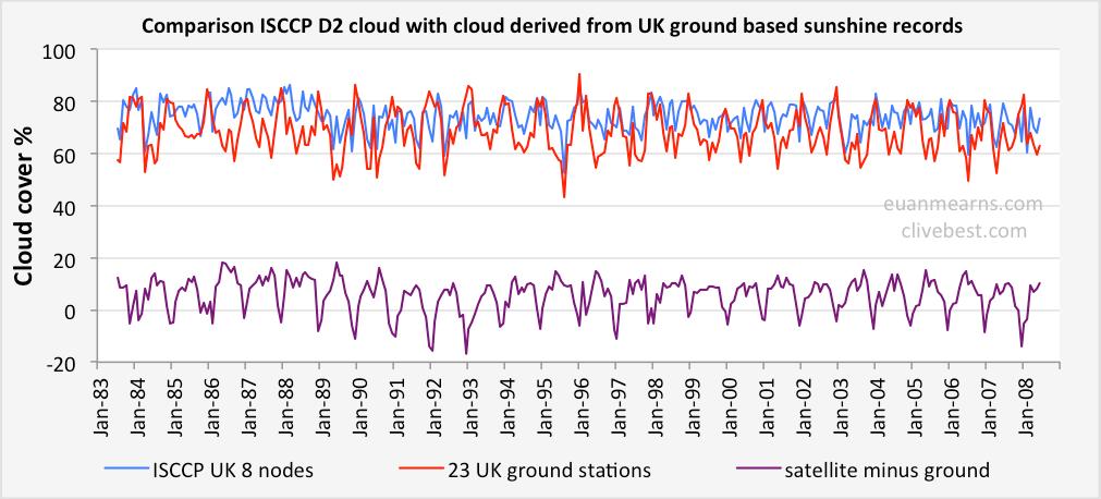 Interpretation of UK temperatures since 1956 | Climate Etc