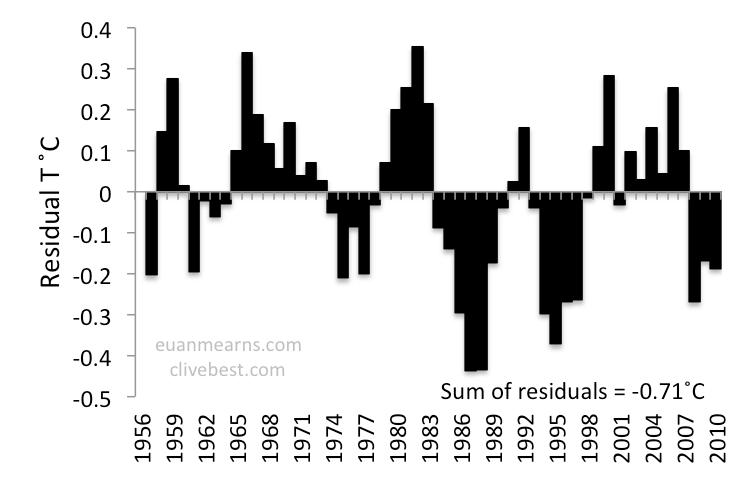Interpretation Of Uk Temperatures Since 1956 Climate Etc