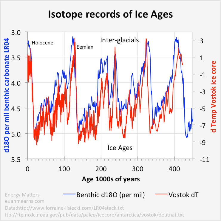 How are ice cores dated
