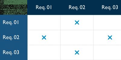 Exemplo matriz de rastreabilidade