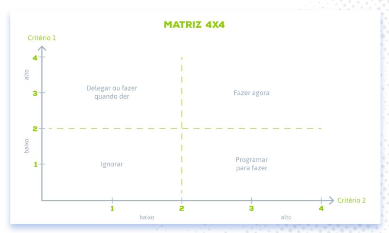 Matriz 4x4