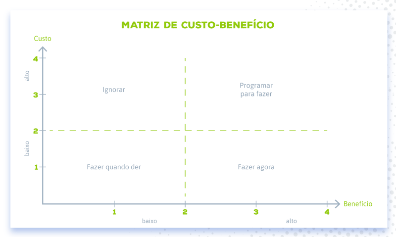 Matriz de custo-benefício
