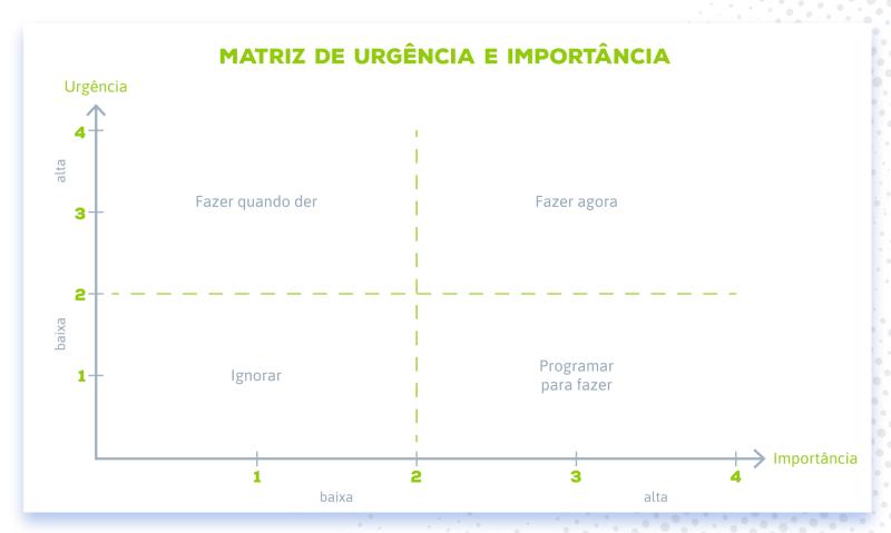 Matriz de urgência e importância