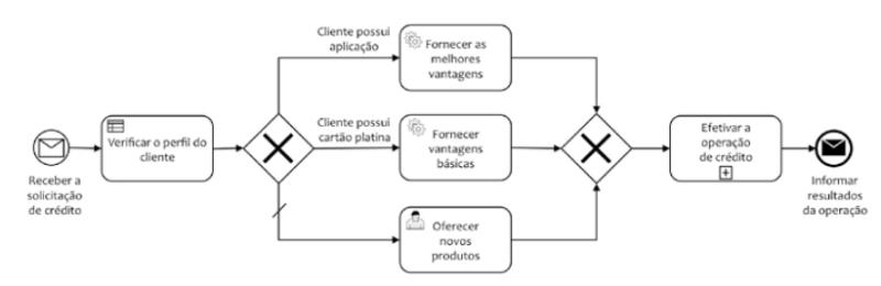 Representação Simples de Fluxo em BPMN