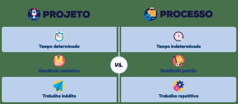 Tabela: Projeto vs Processo - O que é um projeto