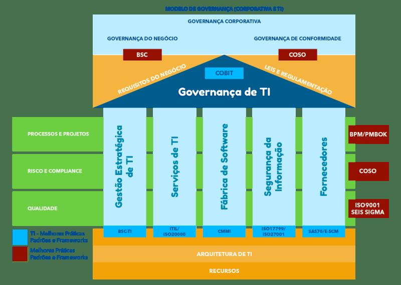 Estrutura da Governança de TI
