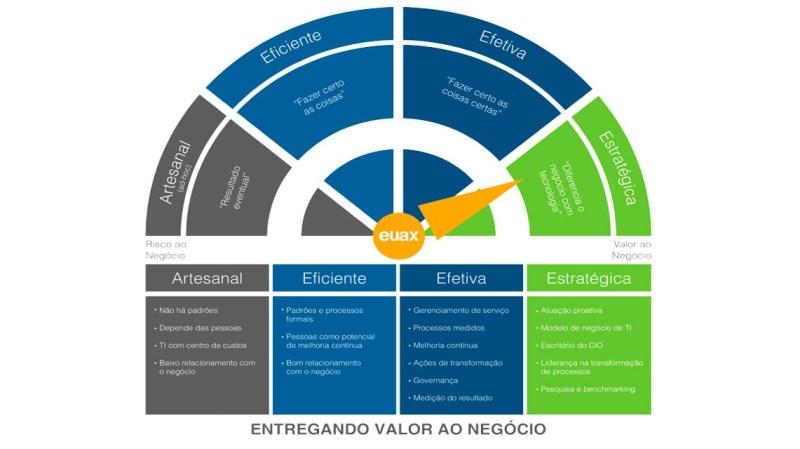 Níveis de Maturidade de TI - Consultoria de TI
