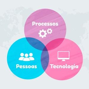 processos, pessoas, tecnologia