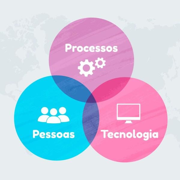 Pessoas, Processos e Tecnologia - Gestão da Tecnologia da Informação