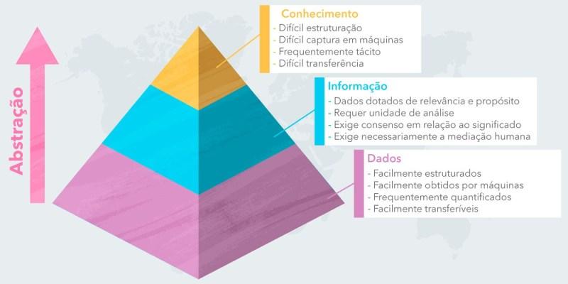 Pirâmide de Abstração - Gestão da Tecnologia da Informação