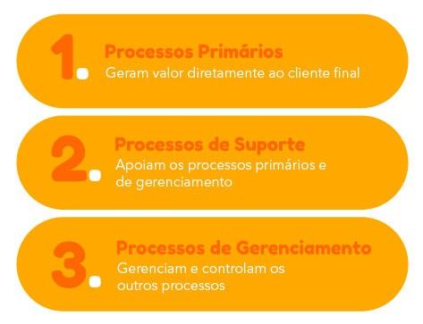 Tipos de Processo de Negócio
