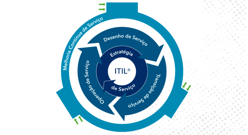 Ciclo de Vida do Serviço ITIL