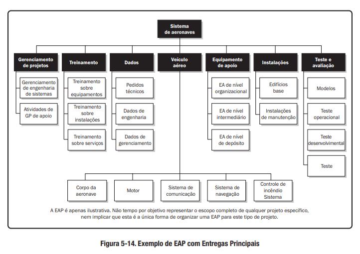 Modelo de EAP: confira exemplos e motivos para utilizar - EUAX