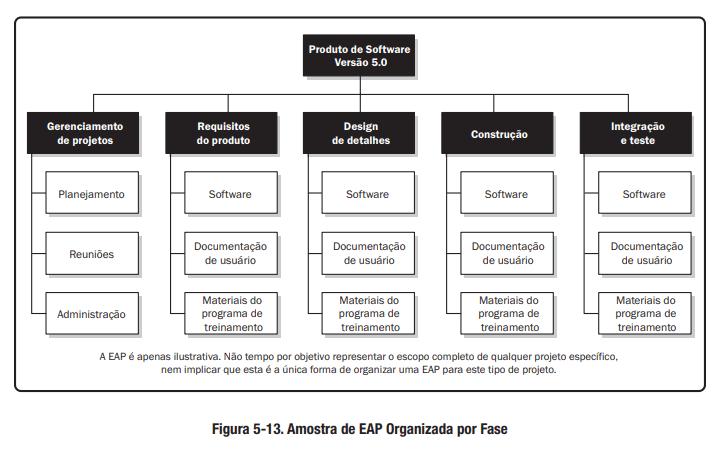 Modelo de EAP Organizada por Fase
