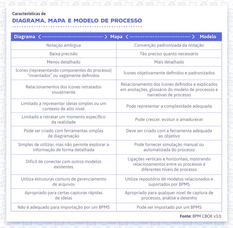 Características de diagrama, mapa e modelo de processo