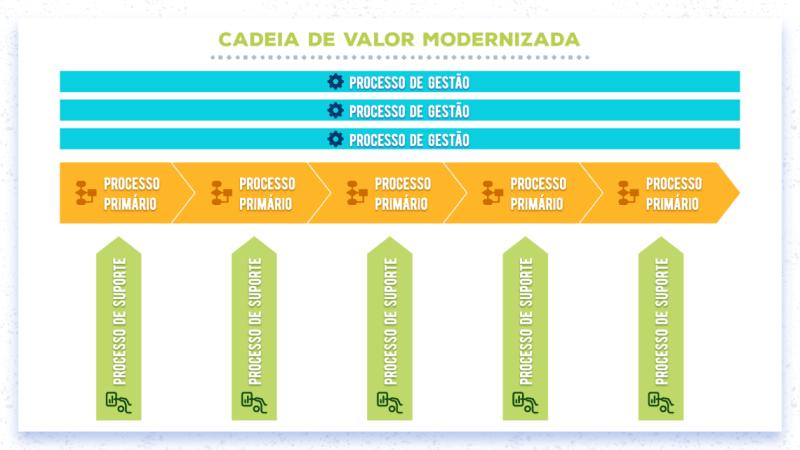 Cadeia de valor modernizada