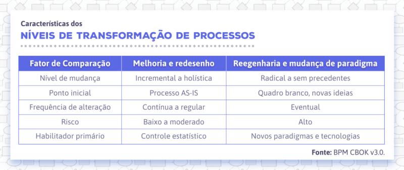 Níveis de transformação de processos