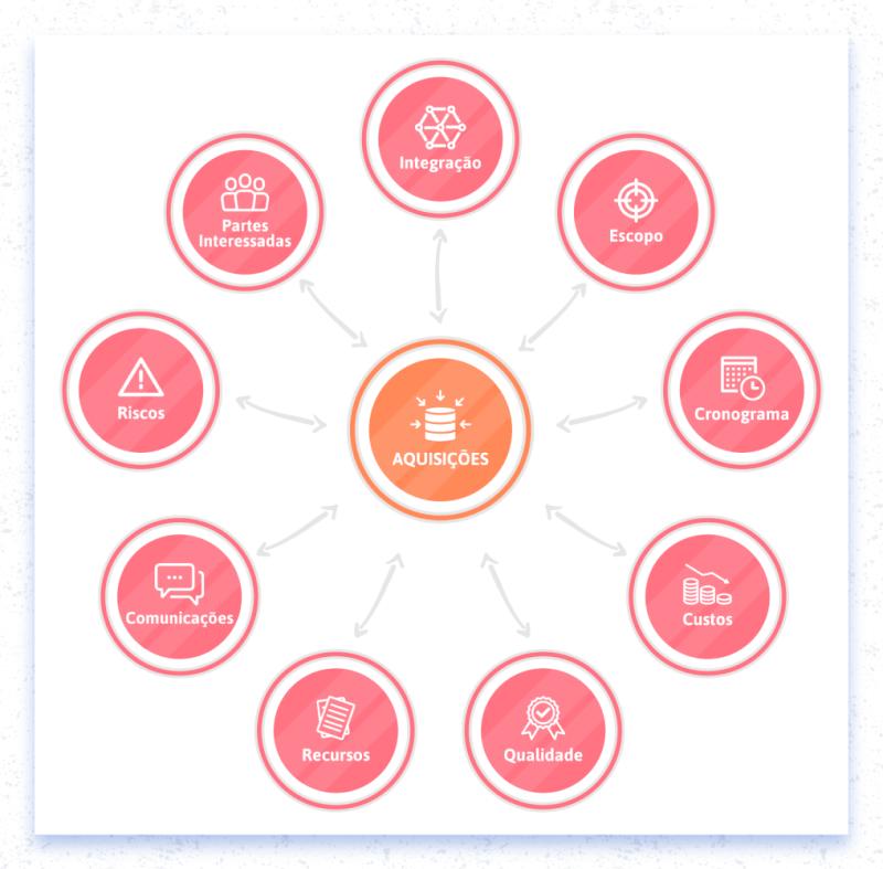 Gerenciamento de aquisições e as áreas de conhecimento de gestão de projetos