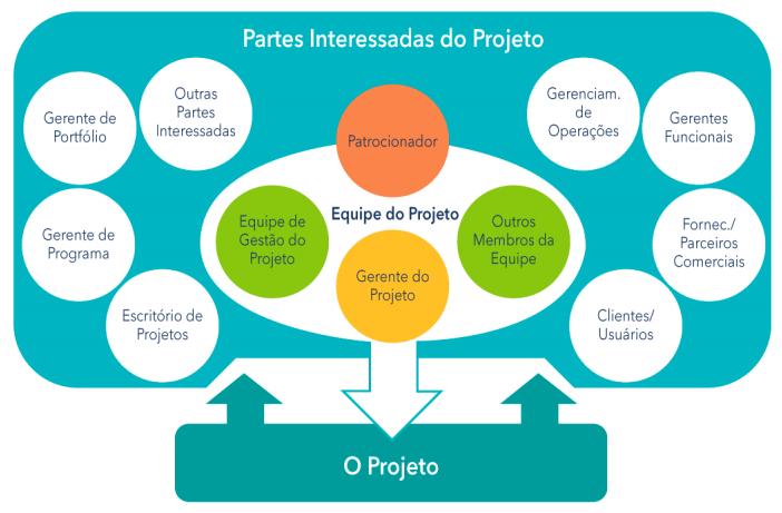 Partes interessadas do projeto