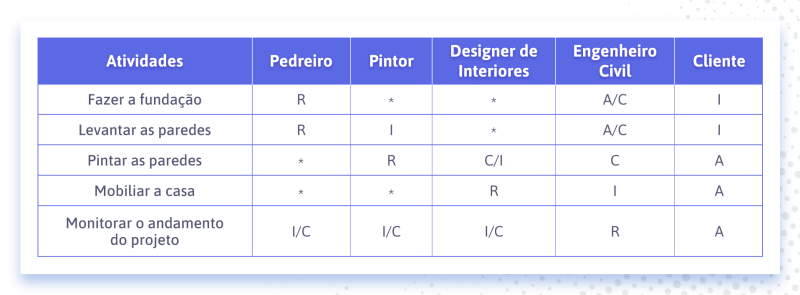 Matriz RACI (matriz de responsabilidades)