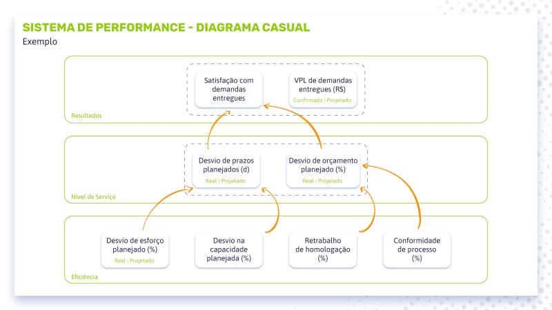 sistema de performance diagrama causal