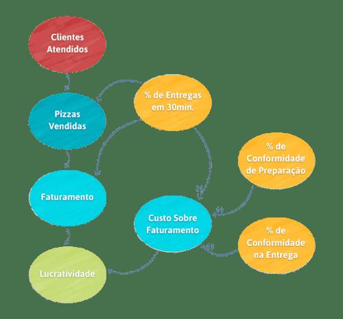 Diagrama de relações causais