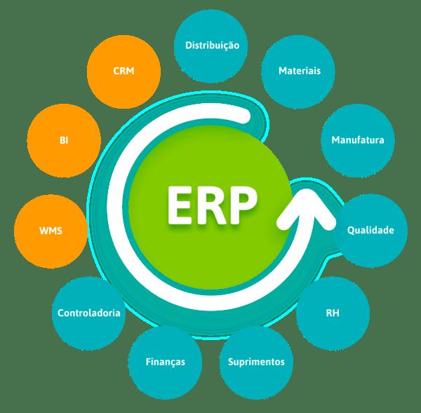 Módulos do ERP
