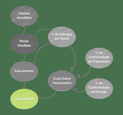 diagrama lucratividade