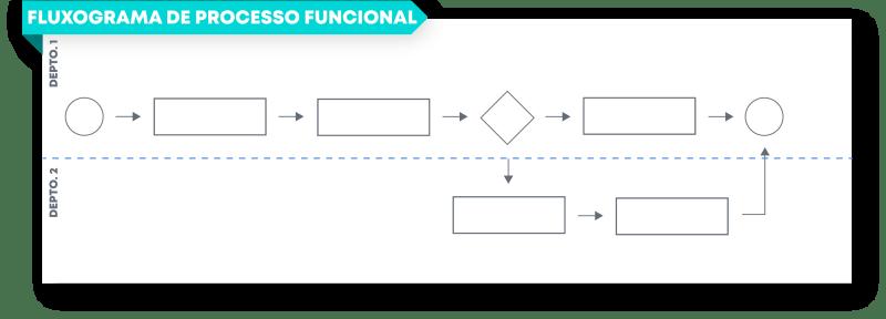 fluxograma de processo funcional