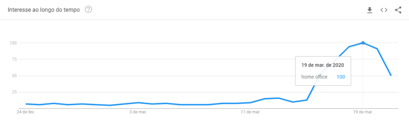 google trend - home office no brasil