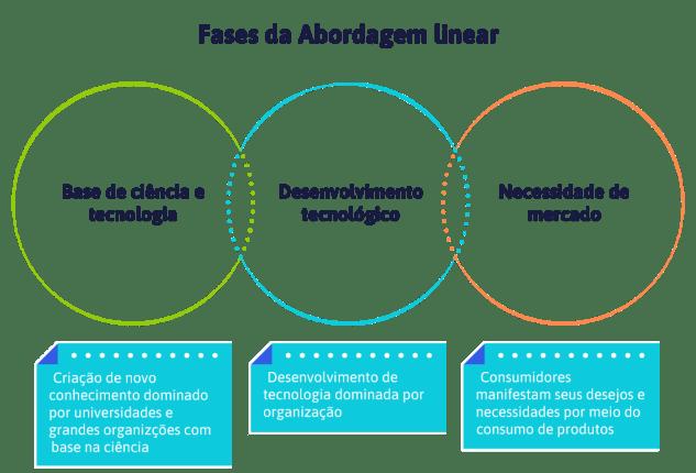 fases-da-abordagem-linear