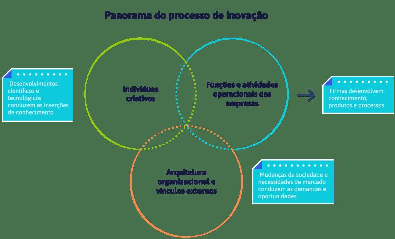 panorama-do-processo-de-inovacao
