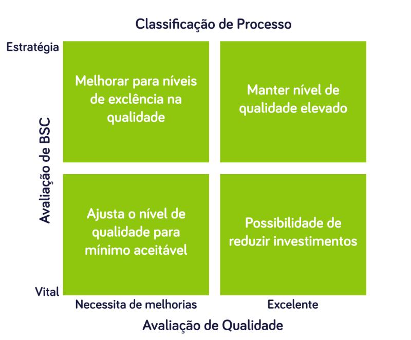 Classificação de processos - Princípio de Pareto