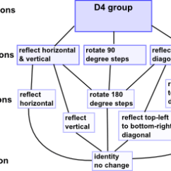 Hasse Diagram In Discrete Mathematics Emg 81 85 Active Wiring Maths Diagrams Martin Baker Group D4