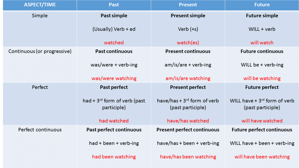 Perfect Past Tense Continuous Examples