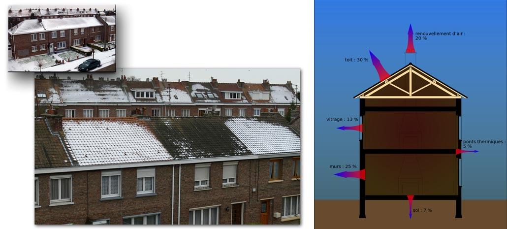 deperdition thermique d une maison les dperditions thermiques sont les causes dun besoin. Black Bedroom Furniture Sets. Home Design Ideas